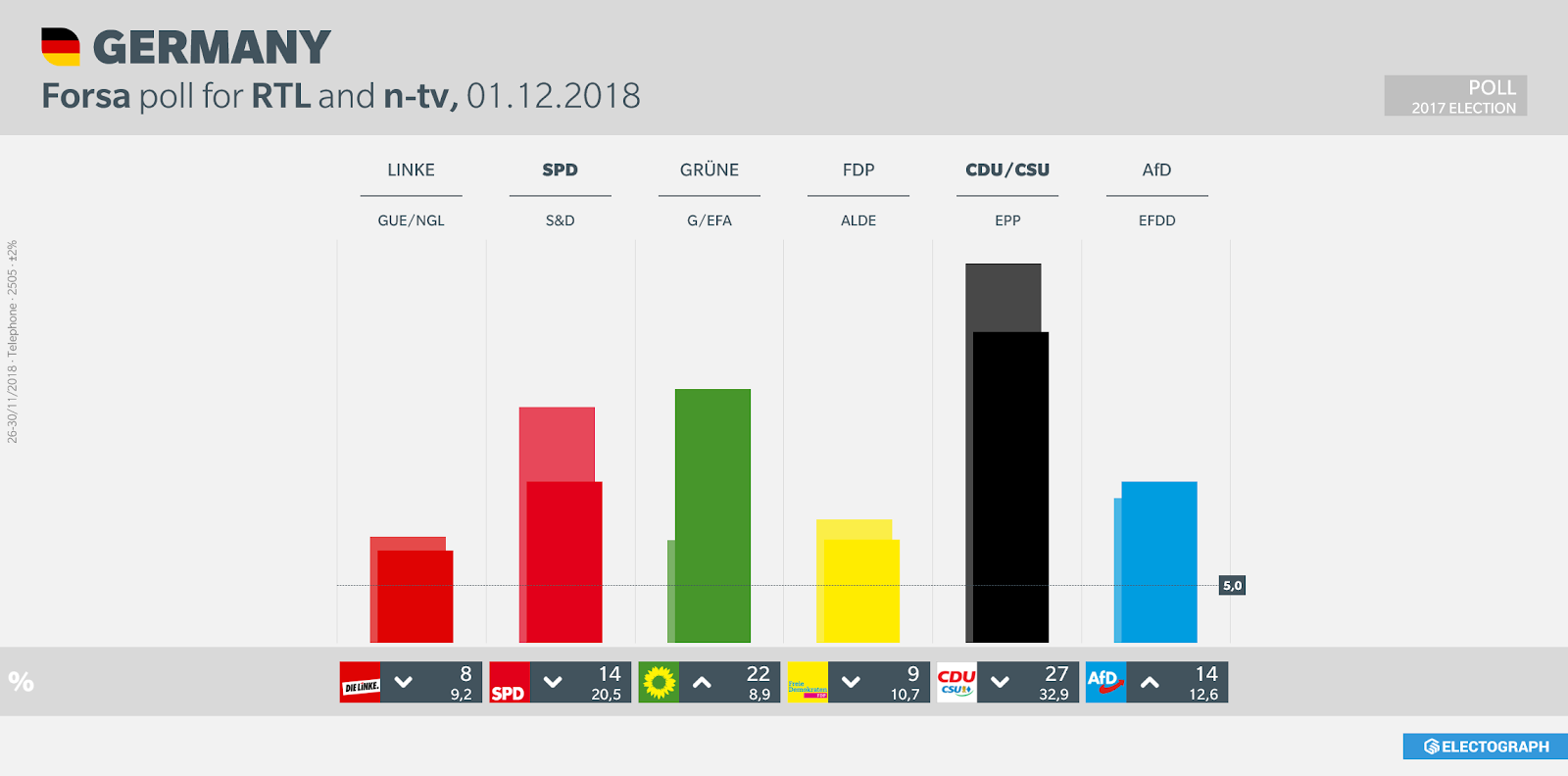 GERMANY: Forsa poll chart for RTL and n-tv, 1 December 2018