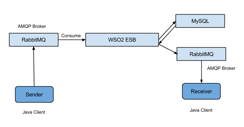 How to pass a message in and out from a MySQL database via ESB's