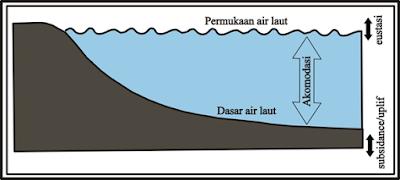 Tektonostratigrafi : Definisi, Jenis, dan Dinamika Sedimentasi