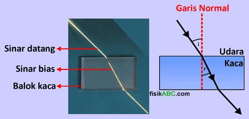percobaan atau eksperimen Hukum willebrord snellius pada pembiasan cahaya