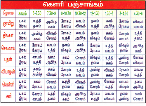 Tamil Astrology Date Of Birth – Articleblog info
