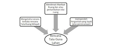 Rencana Tata Guna Lahan