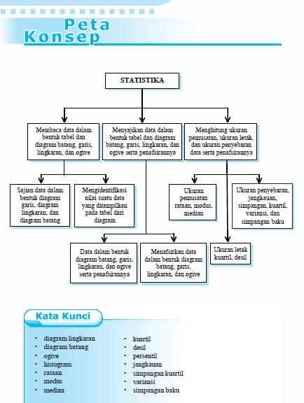 Mengenal statistika dan diagram penyajian data | matematika kelas 8. Info Math Sma Statistik Menyajikan Data Dalam Bentuk Diagram