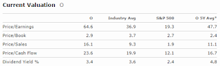 Realty Income Valuation From Morningstar