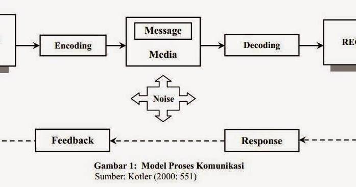 Proses komunikasi data dalam bentuk diagram teknik komputer ccuart Choice Image