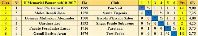 Clasificación final por orden de puntuación del II Memorial Arturo Pomar Salamanca 2017, Sub-10