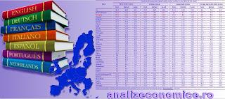 Topul statelor europene după ponderea din populație care cunoaște una sau mai multe limbi străine