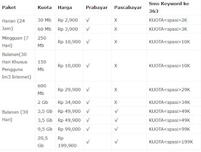 Daftar Lengkap Harga Paket Super Internet Indosat Terbaru 2016