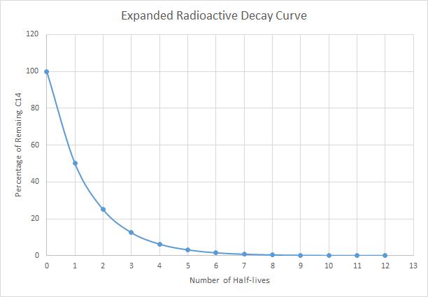 Carbon dating doesnt work debunked scientific theories. sevilla fc vs barcelona online dating.