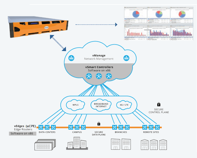 What is SD-WAN. How it works?