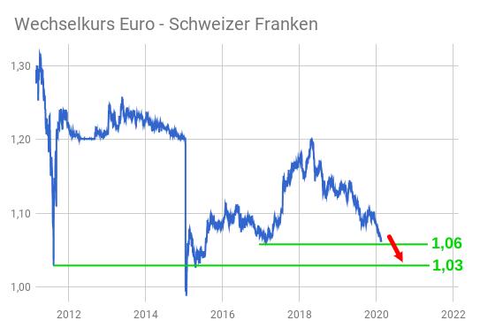 Linienchart Euro - Schweizer Franken Wechselkurs-Entwicklung 2011 bis 2020 - der Pfeil zeigt nach unten