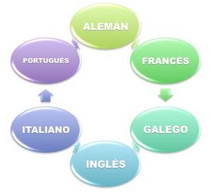 http://www.edu.xunta.gal/portal/taxonomy/term/211