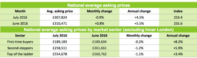 asking prices july 2016