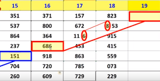 Thailand Lottery Outcome At this time For 16.01.2019 | Thai Lotto Dwell