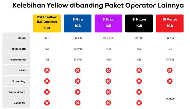 Penjelasan mengenai layanan paket internet Yellow  Apa Itu Paket Yellow Indosat Ooredoo IM3 dan Cara Mengaktifkan