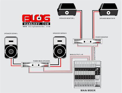 Cara seting sound System Ruangan Sederhana