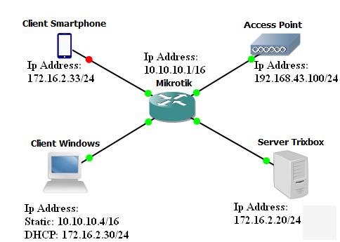 Konfigurasi voip menggunakan mikrotik wifi fahmi latief munir baik ini adalah topologi yang saya gunakan ccuart Choice Image