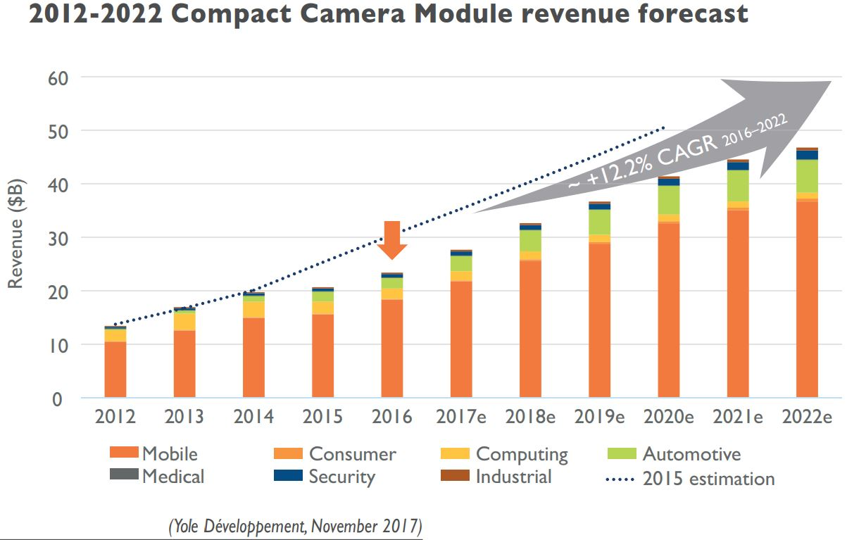 Image Sensors World Yole On Camera Module Industry Modular Surveillance Wire Diagram Currently Total Value Per Phone Is Almost Proportional To The Number Of Cameras Two 16 Three Around 24
