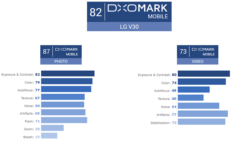 LG V30 only scored 82 points at DxOMark!