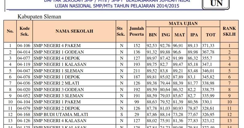 Ranking Sekolah Smp Se Kabupaten Sleman Berdasarkan Nilai Un Giri Widodo