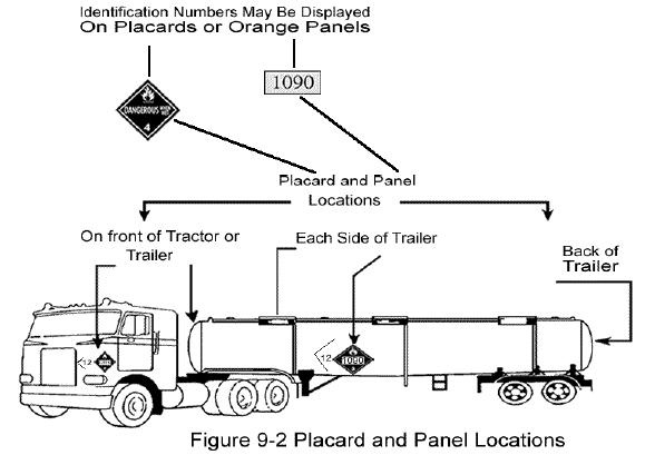 Contoh Penempatan Plakat Simbol Bahan (Material) Berbahaya / B3 Pada Kendaraan Pengangkut