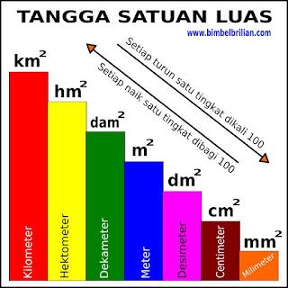 Koversi Satuan Luas (Km², Hm², Dam², m², Dm², Cm², Mm²)