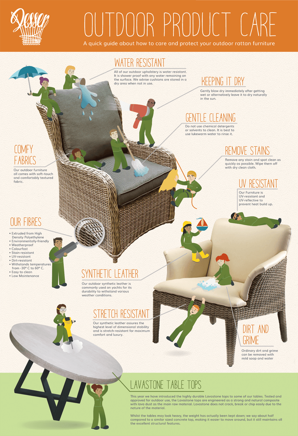 Outdoor Product Care Infographic