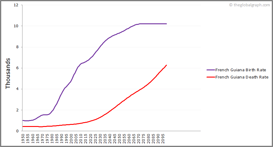 French Guiana  Birth and Death Rate