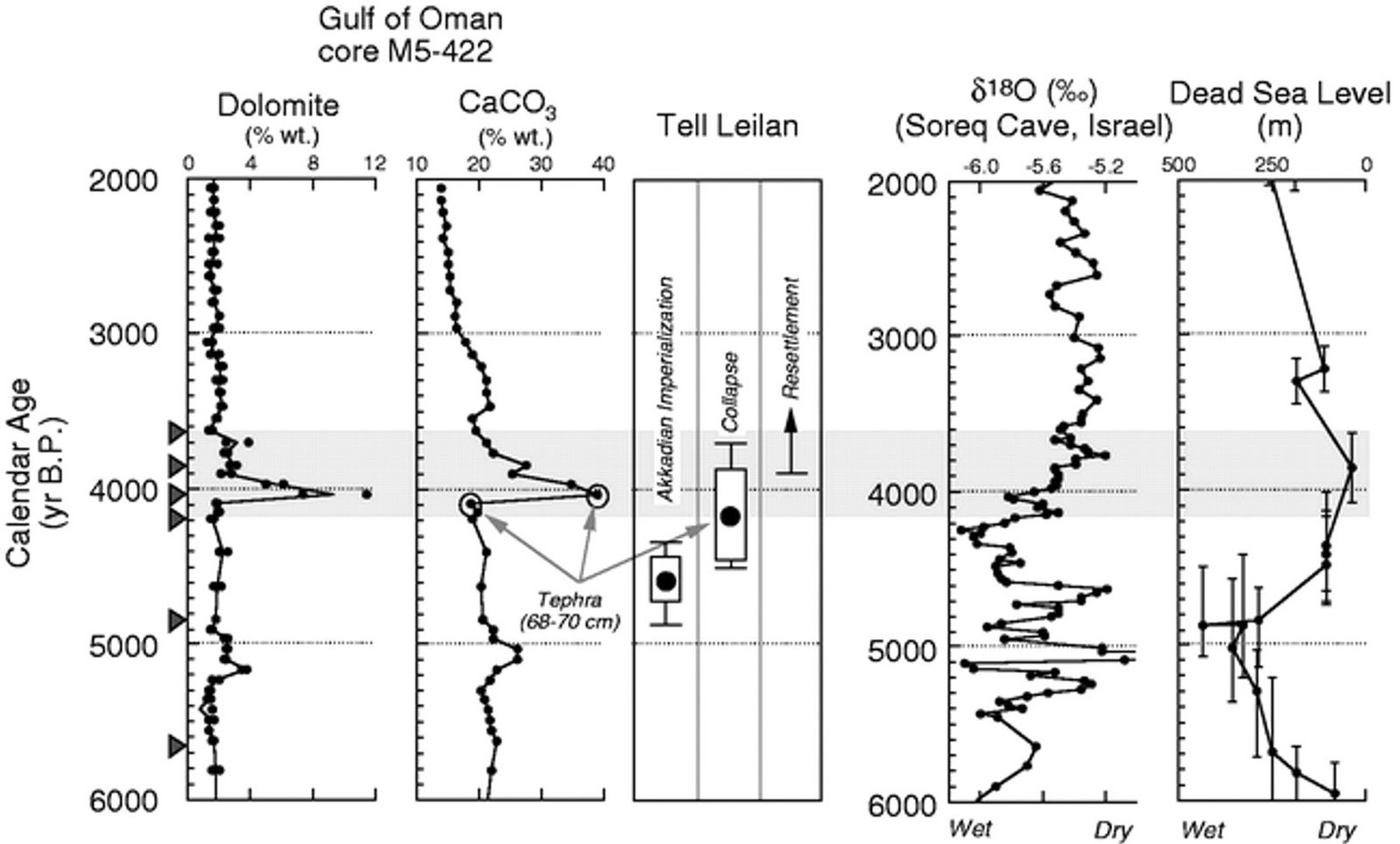 Fight Entropy: Paleoclimate papers on climactic changes