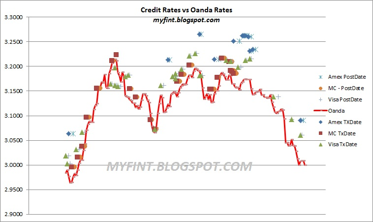 Credit card forex rates