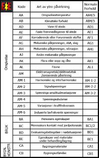 tabell for ytre påvirkninger