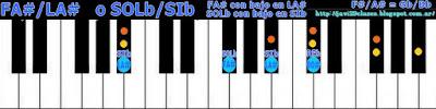 acorde piano chord (FA# con bajo en LA#) o (SOLb bajo en SIb)
