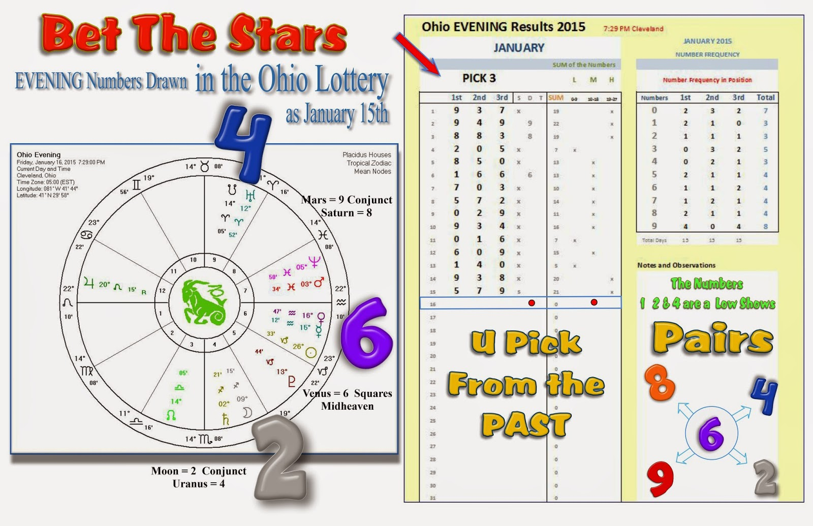 Bet The Stars Ohio Pick 3 Prediction For The Evening Of