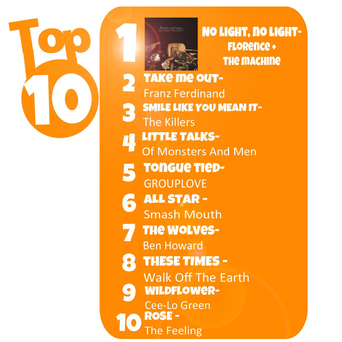 Radio Top 10
