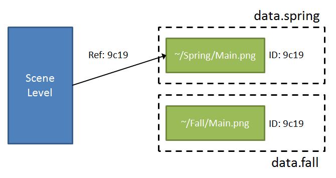使用 AssetBundle Variants 打包後的資源參考,把包成兩個 AssetBundles,data.spring & data.fall,Unity 會根據資源檔名來建立一組新的 ID,場景 Level 改用該組新 ID 來連結資源。若載入 data.spring,則使用 ~/Spring/Main.png;反之載入 data.fall,則使用 ~/Fall/Main.png