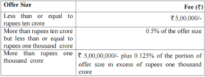 buyback - offer size - fees - sebi