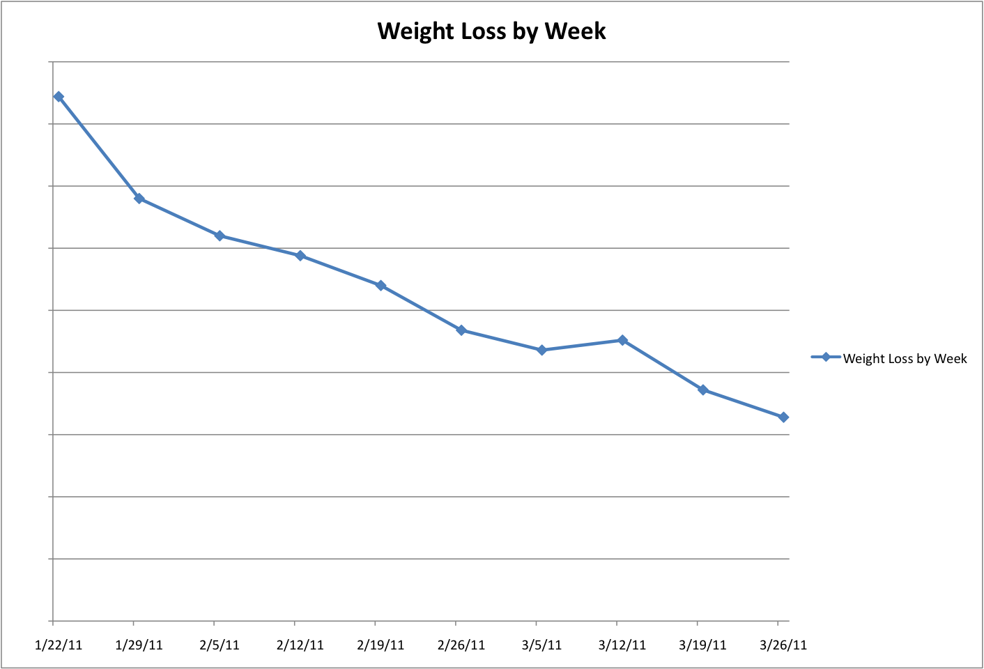 Above is  weight loss chart updated to now show my progress from the past weeks yesterday   weigh in put me at lbs lost since january nd also what day be alive watchers week update rh mollyfast