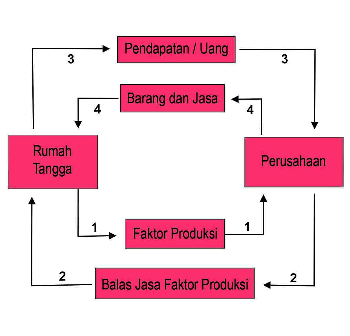 Diagram interaksi antar pelaku ekonomi pada perekonomian terbuka dan diagram interaksi pelaku ekonomi 2 sektor ccuart Images