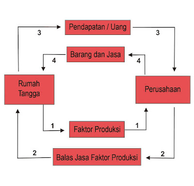 Diagram interaksi pelaku ekonomi 2 sektor