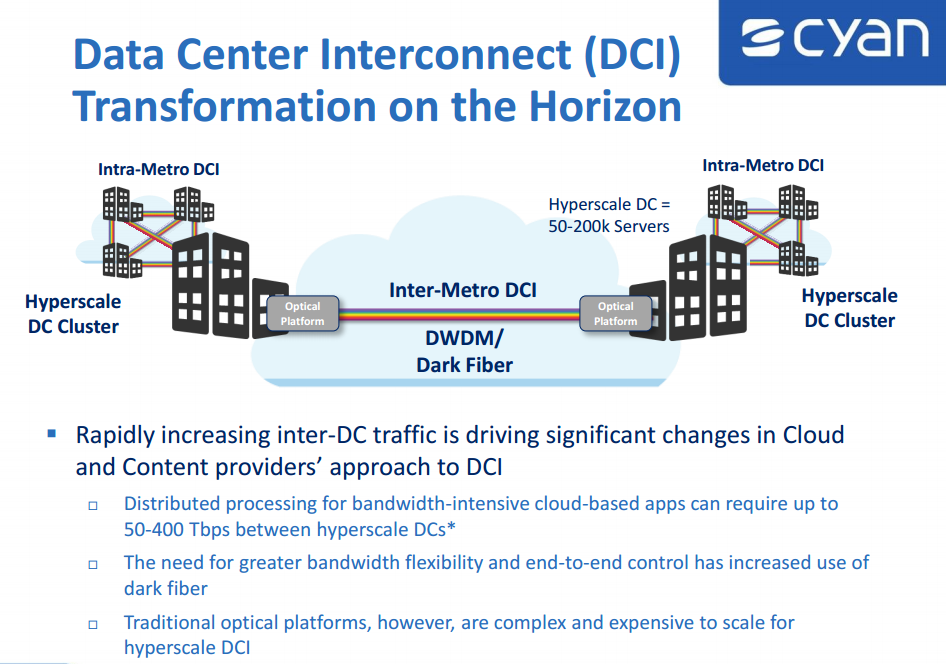 Cyan Packs 800 Gbps In 1ru For Cloud Data Center