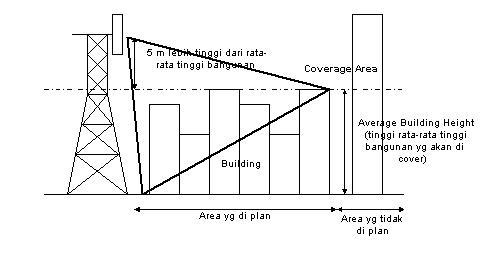 Belajar Telekomunikasi: Dasar-Dasar Optimasi Sistem