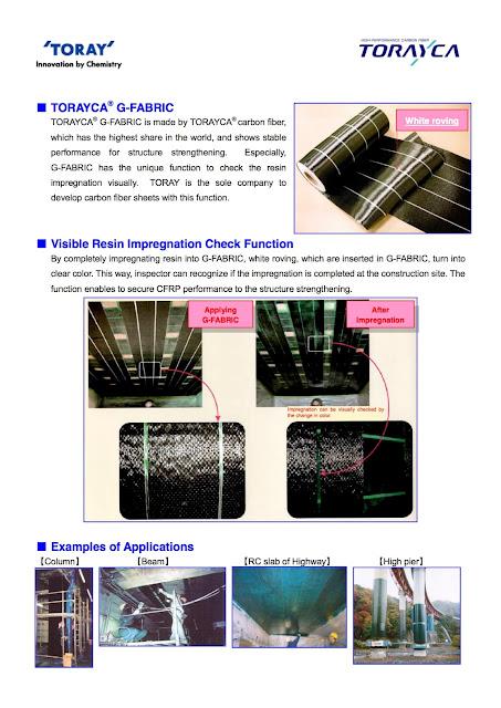 CFRP perkuatan beton Carbon Fibre Toray