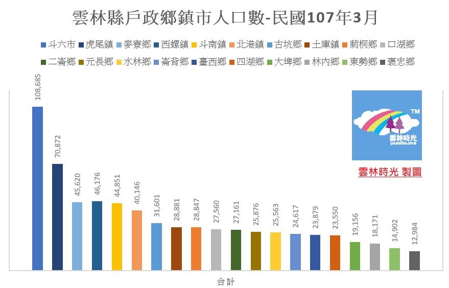 議題追蹤: 人口漸少的雲林縣, 2018戶政統計各鄉鎮市人口數
