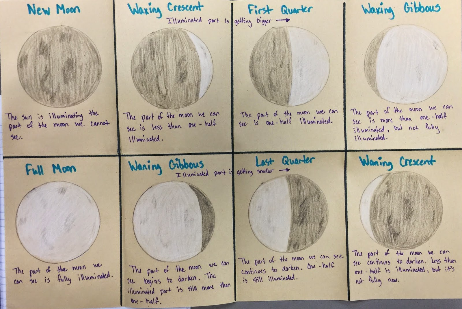 The 4th Grade May Niacs The Phases Of The Moon