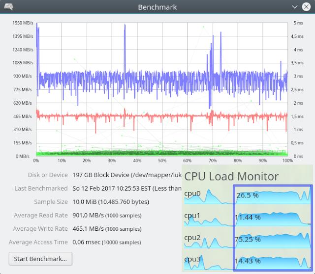 Intel 600p 1TB LUKS+Ext4 Performance at 10 MiB Block Size