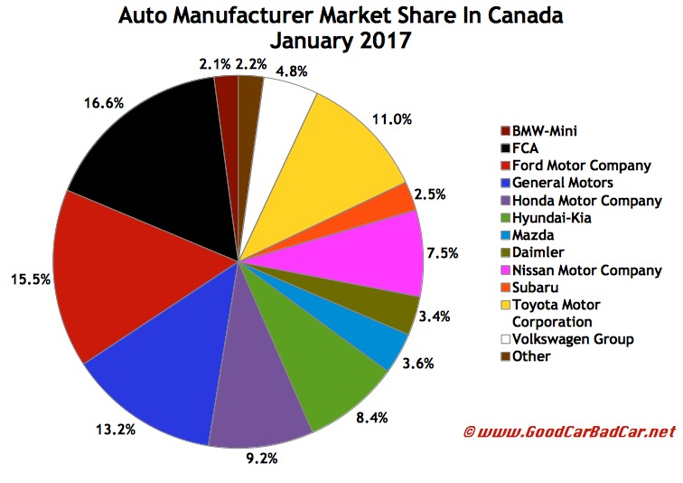 Canada Auto Sales Brand Rankings January 2017 Gcbc