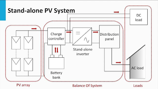 Stand-alone PV System