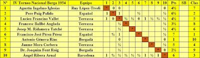 Clasificación según el sorteo inicial del IV Torneo de Ajedrez de Berga 1954