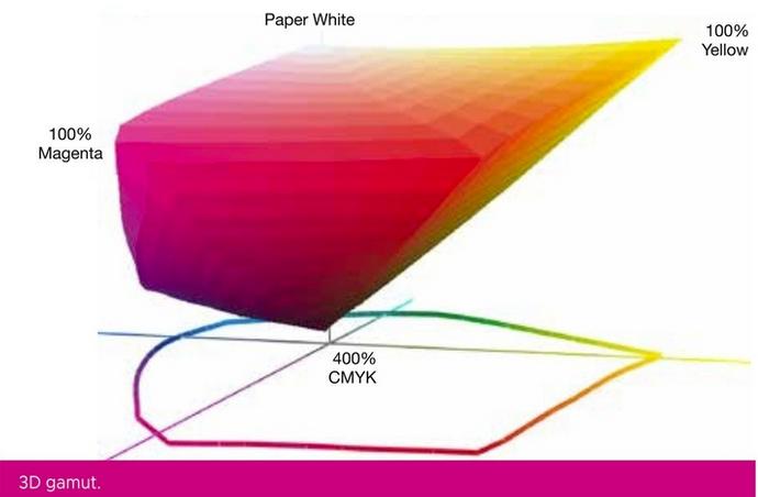 CHROMiX - Color Management, Custom ICC Profiles, ColorSync