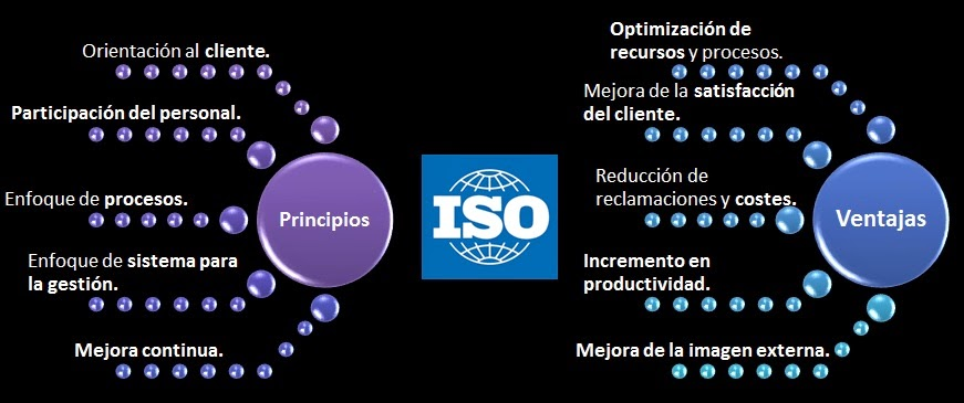 ISO 9001, ISO 9001 ventajas